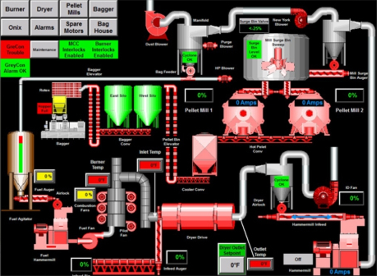 Automated/Process Control Systems